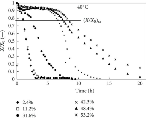 Theophylline monohydrate's dehydration profiles at 40°C and different relative humidities.