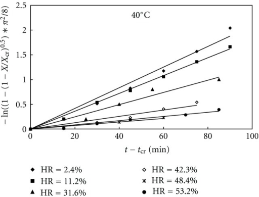 Dehydration data of theophylline monohydrate fitted by model C at 40°C and different relative humidities.