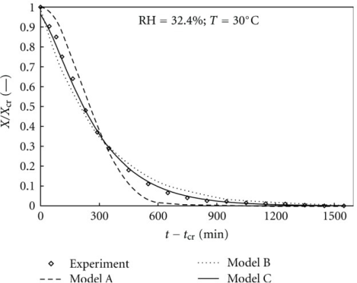 Predicted dehydration curves of theophylline monohydrate according to different models.