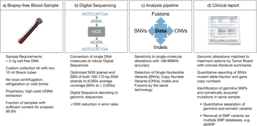 Workflow for the Guardant360 cell-free circulating DNA NGS genomic profile.(a) cfDNA is extracted from a routine blood draw. (b) 5.0–30 ng of DNA undergoes digital library preparation including oligonucleotide barcoding of each strand in each individual DNA fragment. Complete sequencing of 512 exons in 54 cancer-related genes is conducted with the HiSeq 2500 (Illumina). Multi-analyte algorithms and bioinformatics are used to reconstruct the progenitor cfDNA fragment sequences without false positives. (c) Sequence data are processed using a customized analysis pipeline designed to accurately detect the four major classes of genomic alterations. (d) Mutant allele fractions are reported quantitatively for somatic single nucleotide variants of clinical significance and distinguished from germline single nucleotide variants (SNVs) by reference to the COSMIC and dbSNP databases, as well as their concentrations.