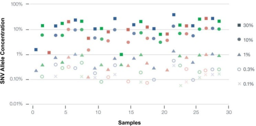 Analytic Sensitivity of the Guardant360 digital sequencing method.Twenty nine SNV samples were diluted serially until they could no longer be measured with the assay. Each column represents successively greater serial dilutions of a given sample. The limit of detection (LOD) was 0.25% mutant allele frequency or fraction) (MAF), defined as the percentage at which > 80% of samples were detected. Note that almost 30% of samples were additionally detected at 0.1% MAF or lower, where 0.1% represents a single mutated DNA fragment out of 999 wild-type (leukocyte-derived) DNA fragments overlapping the same nucleotide base.