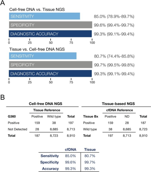 Fig 7A is a comparison of tissue NGS results biopsied at five outside institutions compared to cfDNA sequencing at Guardant Health on 165 paired plasma samples from stage III-IV solid tumor cancer patients. Data summarizes diagnostic test performance for all 54 mutated tumor suppressor and oncogenes. The most commonly mutated genes were ALK, APC, BRAF, CDKN2A, CTNNB1, FBXW7, KRAS, NRAS, PIK3CA, PTEN, and TP53. Sensitivity, specificity and diagnostic accuracy are shown with 95% confidence intervals.Fig 7B illustrates the two by two contingency tables corresponding to Fig 7A. On the left cfDNA NGS results are compared to tissue-based NGS as the reference standard. On the right tissue-based NGS results are compared to cfDNA findings as the reference standard. All gene mutations found in cfDNA and tissue DNA based on NGS of 54 genes are shown in S2 Table. Both methods demonstrate similarly high sensitivity and near-perfect specificity. For cfDNA, sensitivity is limited by the amount of tumor DNA shed into circulation and for tissue, sensitivity is likely limited by sampling error related to intra-or inter-tumor heterogeneity. The sampling error on tissue samples may be related to sub-sampling of tumor heterogeneity by needle or surgical biopsy.