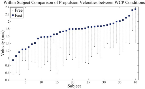 Within-subject comparison of self-selected wheelchair propulsion velocity. Black dots are velocity at free speed condition and blue squares are velocity at fast speed condition. Dotted vertical lines connect each subject's free and fast velocities and show velocity increase. All subjects successfully increased propulsion velocity.