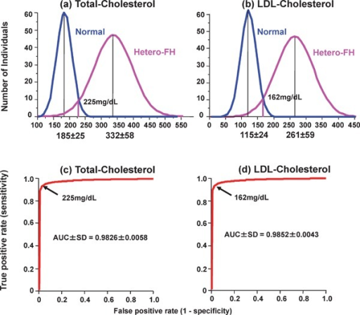 Distributions of (a) plasma total cholesterol and (b) LDL-cholesterol in FH and non-FH patients. Receiver operating characteristic (ROC) curves discriminating between FH and non-FH subjects by (c) total cholesterol and (d) LDL-cholesterol are shown. Areas under ROC curves (AUC) are shown as mean ± SD.