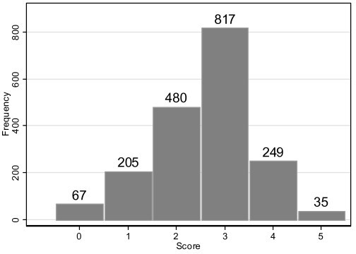 Distribution of smoking cessation clinical practice scores of Swiss physicians (n = 1853).