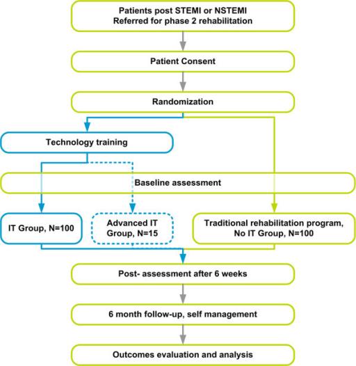 Wondrous Rct Design Block Diagram The Study Is A Prospective Ra Open I Wiring Database Denligelartorg