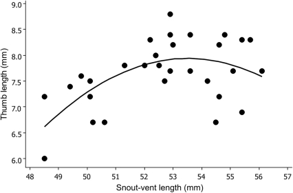 Relationship between thumb length and snout-vent length.