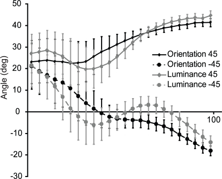 Grasping angle preshaping.Mean orientation of the thumb-index vector, as a function of target bar orientation (45 or −45 deg) and experiment (orientation/luminance) in the grasping condition. The horizontal axis represents the percent movement completed (0–100%), where 0% is movement onset and 100% is the point where the bar on screen is grasped. Error bars represent the standard error (SE).