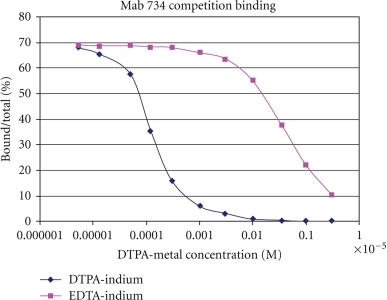 MAb 734 binding with DTPA-indium hapten. Inhibition of DTPA-111Indium binding to biotinylated MAb734 coated to avidin tubes as a function of DTPA-indium or EDTA-indium concentration. The equilibrium affinity constants were calculated from the data using standard Scatchard analysis.