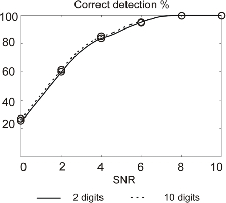 Action potentials detection rate using 2 and 10 digits for coding wavelet filters coefficients. Maximum error bar is 0.94% (not represented); p-values and false positive are not significant.