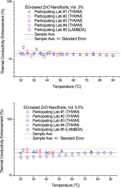 Thermal conductivity enhancement for the 3.0 vol.% and 5.5 vol.% ZnO nanofluids as a function of temperature. (a) Thermal conductivity enhancement data for 3.0 vol.% ZnO nanofluids. (b) Thermal conductivity enhancement data for 5.5 vol.% ZnO nanofluids.