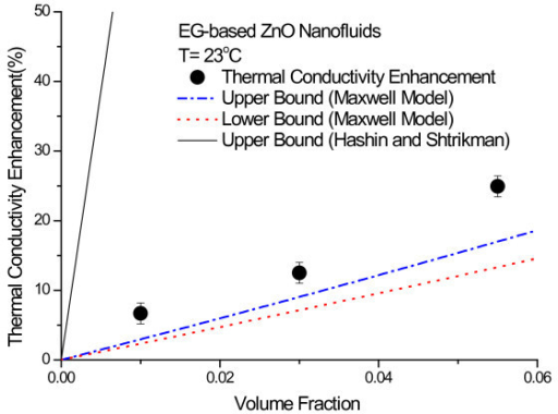 Thermal conductivity enhancement of EG-based ZnO nanofluids as a function of nanoparticle volume fraction.