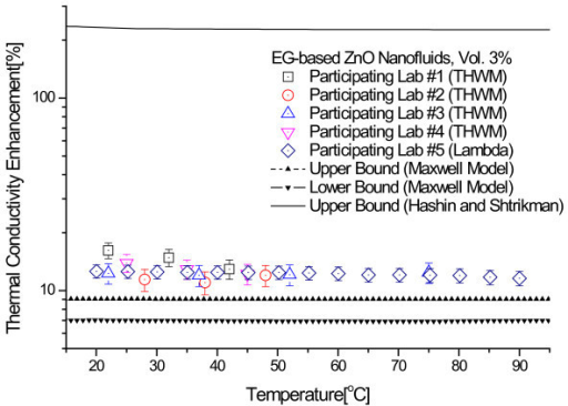 Comparison of experimental thermal conductivity enhancements of 3.0 vol.% ZnO nanofluids with theoretical bounds of H-S and Maxwell models.