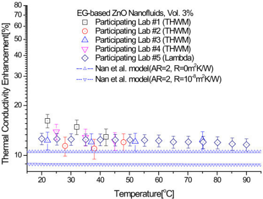 Comparison of experimental thermal conductivity enhancements of 3.0 vol.% ZnO nanofluids with theoretical bounds of Nan et al. model.