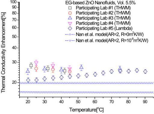 Comparison of experimental thermal conductivity enhancements of 5.5 vol.% ZnO nanofluids with theoretical bounds of Nan et al. model.