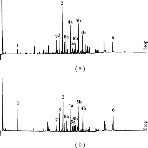 GC profile of secondary metabolites before (a) and after (b) germination of V. surinamensis seeds.