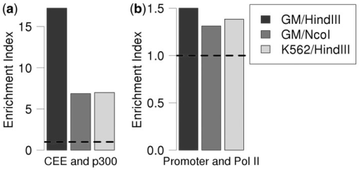 Potential enhancer elements are enriched for p300 binding, and their target genes are highly bound by Pol II. (a) P300 binding site enrichment in CEEs. (b) Pol II enrichment observed for the genes targeted by CEEs. Dashed line is the expected value based on a genomic control.