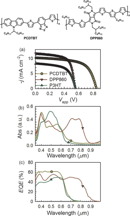 efficiency rise in pcdtbt pc70bm organic solar cell We show that several model high-efficiency organic solar cell blends, notably pcdtbt:pc70bm and pcpdtbt:pc60/70bm, exhibit flat iqes across the visible spectrum, suggesting that charge generation is occurring either via a dominant single channel or via both channels but with comparable efficiencies.