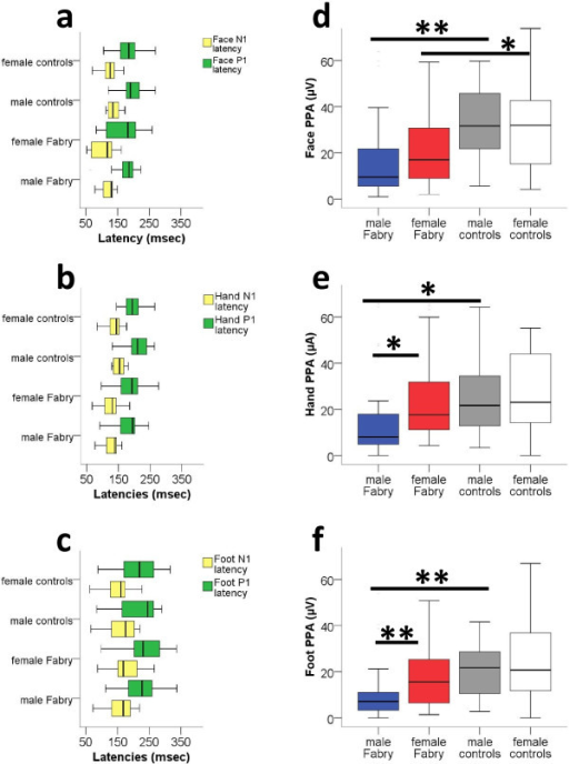 Pain-related evoked potentials from face, hands, and feet stratified for gender. Pain-related evoked potentials (PREP) in patients with Fabry disease and in healthy controls. a, b, c: N1 and P1 latencies of Fabry patients are not different from controls after eliciting PREP at the face, hand, and feet. d, e, f: Peak-to-peak amplitudes (PPA) of PREP are reduced in male Fabry patients when PREP is elicited at the face, the hands, or the feet. *p < 0.05, **p < 0.01.