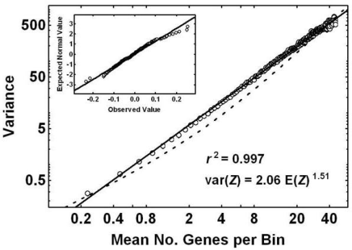 Variance to mean power function. Shown here is a log-log plot of the variance versus the mean number of gene structures per bin, as calculated for a range of bin sizes over chromosome 7. The transformed data points described a straight line on the log-log plot, which implied a power function relationship between the variance and the mean. The solid line represents the theoretical linear relationship determined from the fit of the PG model. A linear model fitted very well to these transformed data as evident from the high value for the correlation coefficient squared r2, and the normal probability plot of the residuals (insert) derived from the differences between the theoretical straight line and the transformed data points. The broken line represents the best fit of a second model, intended for the distribution of genes within conserved segments that was based upon the negative binomial distribution. It did not fit the data as well as did the variance to mean power function.