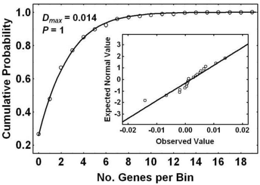 Cumulative distribution function. The empirical CDF, derived from the numbers of genes per 200 kb bins within chromosome 7, was plotted here as data points. The corresponding solid curve represents the least squares fit of the PG model to these data. The PG model fitted very well to these data as evident from the low value for the Kolmogorov Smirnov Dmax, and the normal probability plot of the residuals (insert).