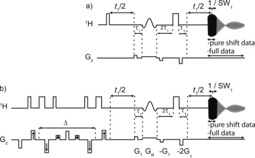 a) Zangger–Sterk pure shift 1H, and b) pure shift 1H DOSY pulse sequences used in the present work. The dark part of the free induction decay represents the component taken from each increment and assembled into a composite interferogram to produce pure shift data, and the grey additional component that was acquired to allow double Fourier transformation for the purposes of multiplicity determination (a previously unreported extension to the experiment). See the main text for details.