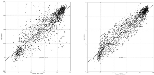 Scatter plot of NDVI of a random sample of ETM+ pixels and the average NDVI of constituent Ikonos pixels before (left) and after temporal filtering (right).