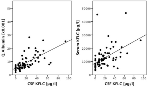 Correlation Among Cerebrospinal Fluid Kappa Free Light Chain (CSF KFLC)  Levels In Non