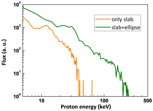 PIC simulations.The proton energy spectra from the polished and ellipse coated target computed using particle-in-cell simulations. The enhanced sheath field formed with the micro-particle coating brings forth almost 10 fold increase in the maximum ion energy.