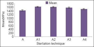 Sterilization wise comparison of tensile strength (irrespective of wire composition). A: Control group, A1: Autoclave sterilization, A2: Dry heat sterilization, A3: Chemical sterilization, A4: Radiation disinfection