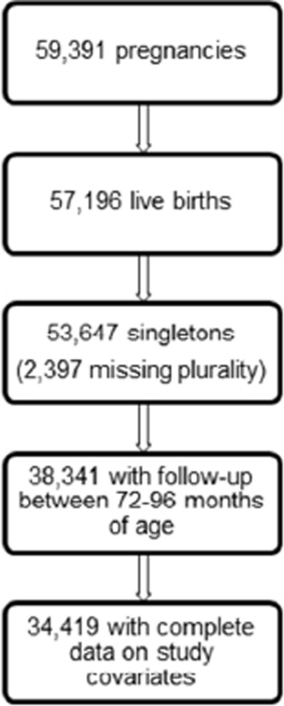 Study population obtained from the prospective, Collaborative Perinatal Project pregnancy cohort (1959–1974)