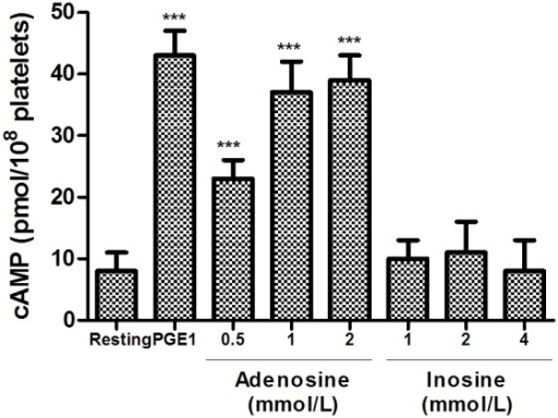 Effects of adenosine and inosine on intraplatelet levels of cAMP.Platelets were incubated with PGE1 (0.02 mmol/L, positive control), adenosine (0.5 to 2 mmol/L) or inosine (1 to 4 mmol/L) for measurement of cAMP formations as described in Materials and methods. ***p<0.001 as compared with resting platelets (n = 6). The results presented are from 6 separate volunteers (each donors performed as single triplicates).