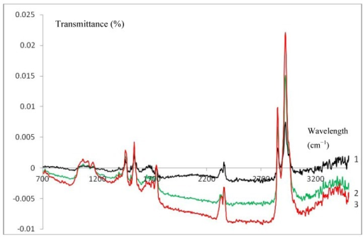 ATR-IR spectra of a spin coated GelB/C (black, 1), Cat/GelB/C (green, 2) and HHC/GelB/C (red, 3) electrode after background correction.