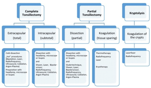Summary of the surgical therapies on the tonsils actually available