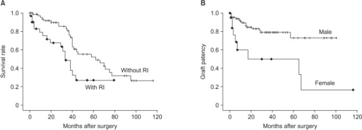 (A) Survival rate of patients with renal insufficiency (RI) were significant lower than without RI (P = 0.011). (B) Female had lower graft patency than male (P = 0.022).
