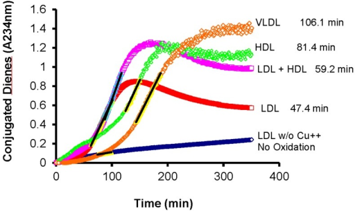 All lipoproteins isolated from fasting plasma are susceptible to oxidative modification in the presence of Cu2+ as a catalyst. (VLDL: Very-low density lipoproteins; LDL: Low-density lipoproteins; HDL: High-density lipoproteins; See [59] for details on the isolation procedure and incubation conditions).