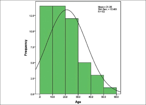 Age distribution of patients with third nerve palsy.
