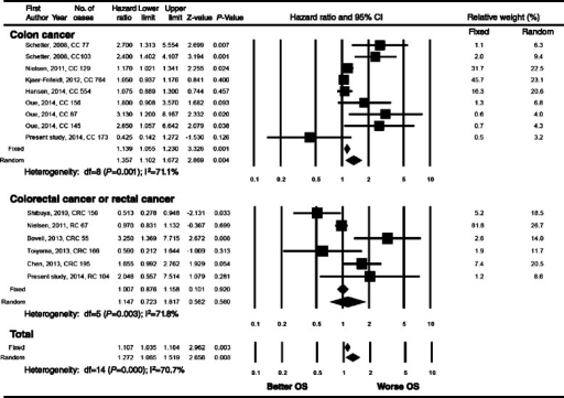 Forest plot of meta-analysis for the association of high miR-21 expression and overall survival in colorectal cancer patients. High miR-21 expression is associated with poor overall survival in colon cancer patients but not in rectal cancer. CI, confidence interval; CC, colon cancer; RC, rectal cancer; CRC, colorectal cancer; OS, overall survival.