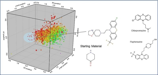 Automated multi-objective compound design using reaction vectors (26K Reaction Db and 93K Reagents) starting from piperidine and using four objectives: similarity to haloperidol and Ziprasidone pharmacophores, Dopamine D2, α1B Adrenergic and Histamine QSAR models. The tri-cyclics generated appeared similar to known anti-pyschotics, Chlorpromazine and Fluphenazine