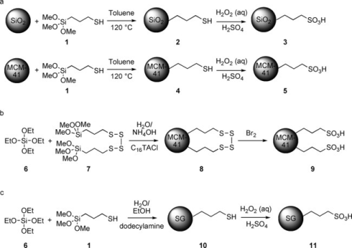 Synthesis of the supported sulfonic acids used in this work. Preparation of propanesulfonic acids tethered onto a) silica (method A); b) mesoporous silica MCM-41 (method B); c) silica via sol-gel (SG) method.