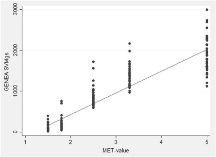 Scatter plot displaying MET-values of activities performed during the calibration (x-axis) and average GENEA-output in SVMgs (y-axis) for each specific activity, n=22 (44 measuring points).