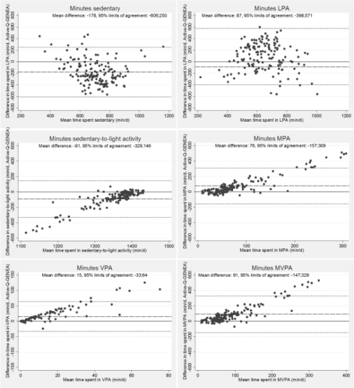 Bland-Altman plots illustrating differences in time spent sedentary, in light (LPA), sedentary-to-light, moderate (MPA), vigorous (VPA), and moderate-to-vigorous (MVPA) physical activity assessed with Active-Q and GENEA (y-axis) relative to the mean of the two methods (x-axis). Each point represents one study participant (n=148).