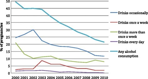 Time trends in alcohol consumption overall and by amount of alcohol consumed during pregnancy