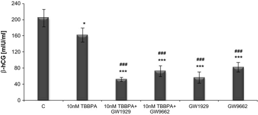 The effect of TBBPA (10 nM) in the presence of PPARγ agonist GW1929 and antagonist GW9662 on β-hCG secretion in JEG-3 cells after 48 h of exposure. Each point represents the mean ± SEM of two independent experiments, each of which consisted of ten replicates per treatment group. Data indicated with ***p < 0.001 reflects statistically significant differences relative to the control. Data indicated with ###p < 0.001 reflects statistically significant differences relative to TBBPA