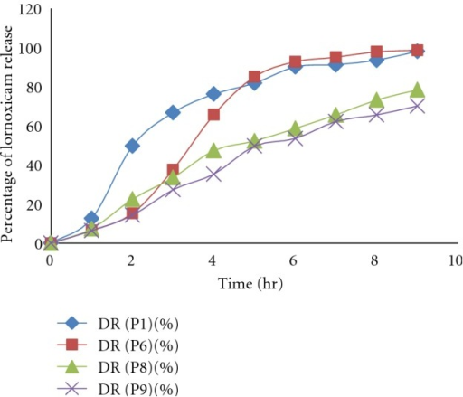 Effect of cross-linking time on release of lornoxicam from pectin alginate beads.