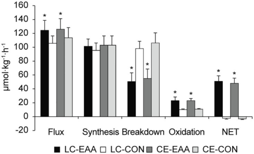 Whole-body protein turnover.Flux, synthesis, breakdown, oxidation, and net protein balance during recovery from a 90 min, metabolically matched load carriage (LC) or conventional endurance (CE) exercise bout, with and without (control, CON) essential amino acid (EAA) supplementation. Data are mean ± SD, n = 10 per group. *Drink main effect; EAA different than CON, P < 0.05.