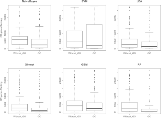 The Effect of GO Term Features on Classifier Performance.The effect of the inclusion of GO terms when using model-based approaches. By adding GO similarity scores as a new feature to the model-based approaches, all of them improved their ability in order to rank more GR genes on the top list. Each box plot shows the ranking of all 147 GR genes in the list of 27,290 genes. The approach that gives lower ranks to GR genes has a box plot shifted more towards zero on the y axis.