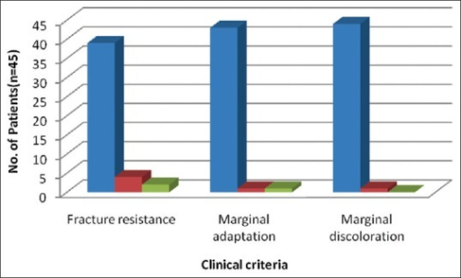 Distribution of the 3 clinical criteria and its ratings