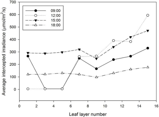 Estimation of the average intercepted irradiation by leaf layer number from the ray-tracing simulation. The detected sample was a center plant inside a 3 × 3 canopy cultivation condition.