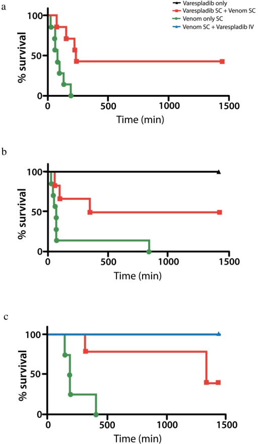 In vivo protection and rescue of V. berus envenomed mice by varespladib. (a) Venom and varespladib injected simultaneously into the subcutaneous space outlived controls (venom + excipient) N = 7 each group; (b) mice injected with lethal doses of venom just prior to SC administration of varespladib outlived controls (N = 7 each). Those injected with varespladib alone showed no signs of toxicity (N = 2); (c) varespladib administered SC or IV at a contract laboratory using the same lots of venom (8 mg/kg SC) and drug (8 mg/kg IV in lateral tail vein) following venom administration resulted in significant survival benefit with 5 of 5 IV treated animals surviving 24 h. 5 of 5 mice treated with SC varespladib outlived excipient only treated controls (N = 5 each group Survival: Controls 237 ± 92 min; Treated 1440 min. p < 0.001).